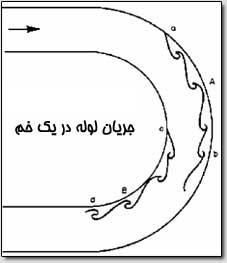 مکانیک سیالات